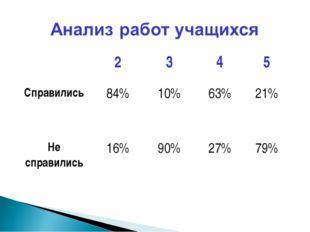 2345 Справились84%10%63%21% Не справились16%90%27%79%