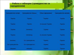 Робота з таблицею (громадянство за народженням) Громадянство матері Громадянс