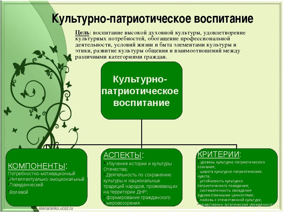 Культурно-патриотическое воспитание Цель: воспитание высокой духовной культур...