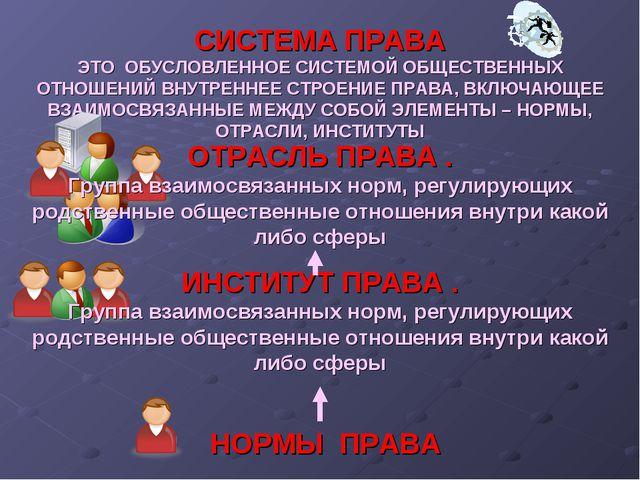 СИСТЕМА ПРАВА ЭТО ОБУСЛОВЛЕННОЕ СИСТЕМОЙ ОБЩЕСТВЕННЫХ ОТНОШЕНИЙ ВНУТРЕННЕЕ СТ...