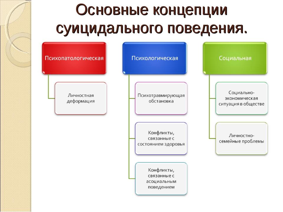 Основные концепции суицидального поведения.