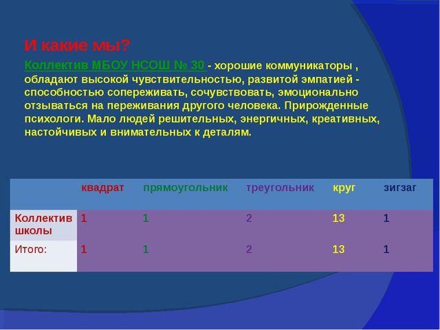 Коллектив МБОУ НСОШ № 30 - хорошие коммуникаторы , обладают высокой чувствите...