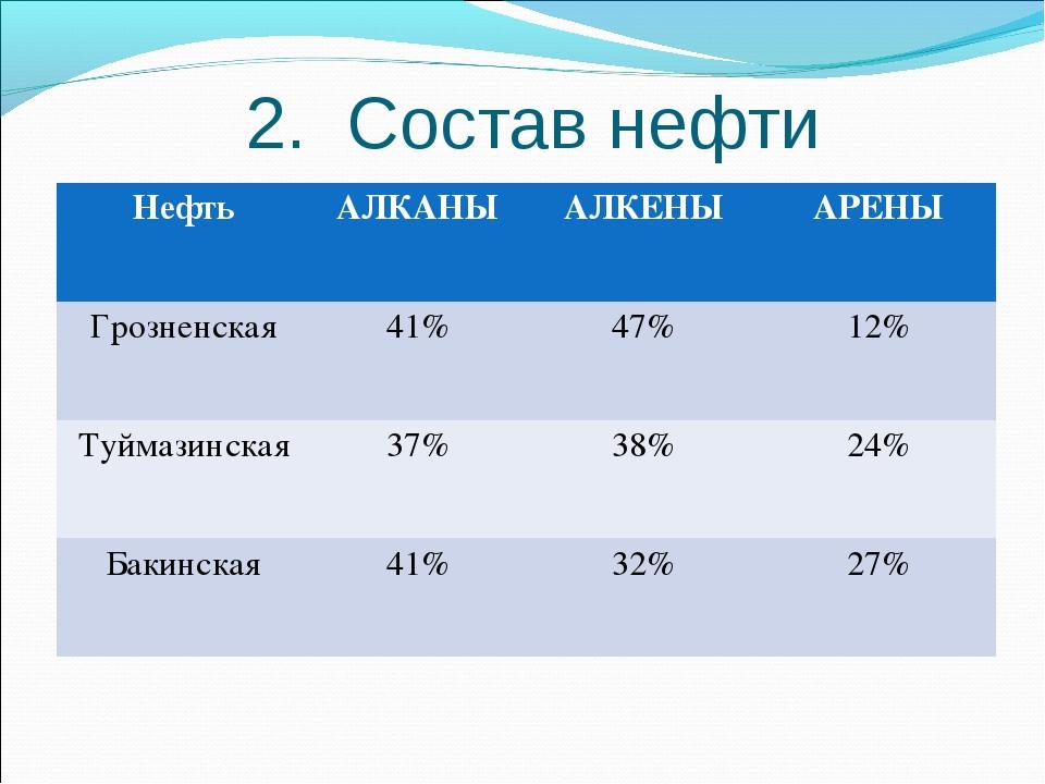 2. Состав нефти НефтьАЛКАНЫАЛКЕНЫАРЕНЫ Грозненская41%47%12% Туймазинск...