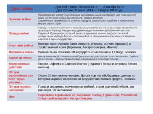 Датывойны Для всего мира: 28 июля 1914— 11 ноября 1918 Для России: 28 июля 1