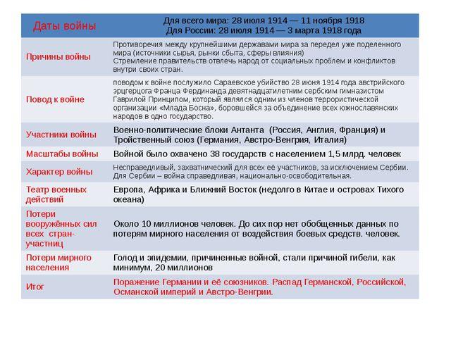 Датывойны Для всего мира: 28 июля 1914— 11 ноября 1918 Для России: 28 июля 1...