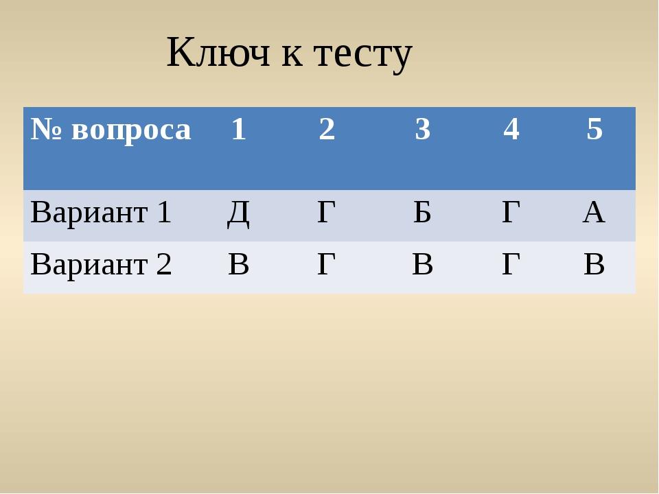 Ключ к тесту № вопроса 1 2 3 4 5 Вариант 1 Д Г Б Г А Вариант 2 В Г В Г В