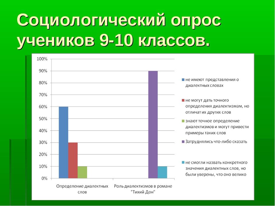 Социологический опрос учеников 9-10 классов.