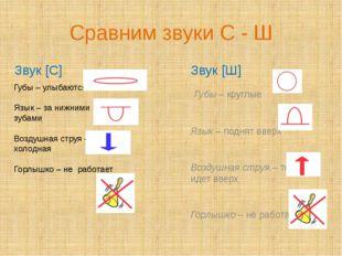 Сравним звуки С - Ш Звук [C] Звук [Ш] Губы – круглые Язык – поднят вверх Возд