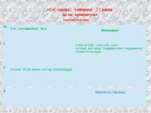 «Сақтардың тайпалық құрамы және орналасуы» /кестені толтыру/ № Сақтоптарының