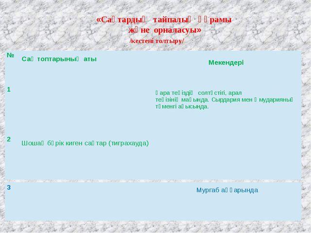 «Сақтардың тайпалық құрамы және орналасуы» /кестені толтыру/ № Сақтоптарының...