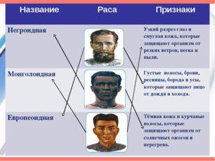 Название Раса Признаки Негроидная Узкий разрез глаз и смуглая кожа, которые з