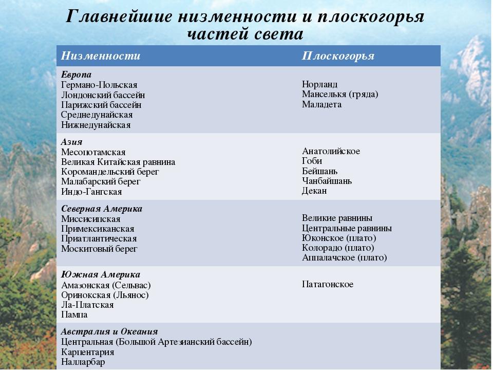 Главнейшие низменности и плоскогорья частей света Низменности Плоскогорья Ев...