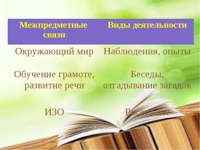 Межпредметные связиВиды деятельности Окружающий мирНаблюдения, опыты Обучен...