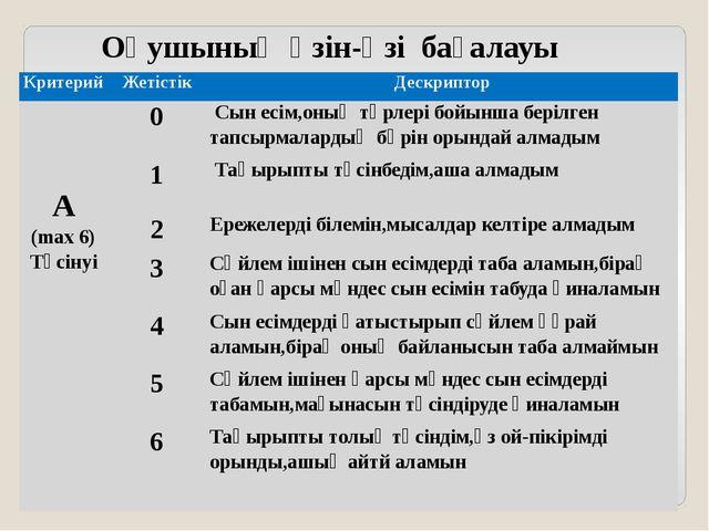 Оқушының өзін-өзі бағалауы Критерий Жетістік Дескриптор А (max6) Түсінуі 0 Сы...