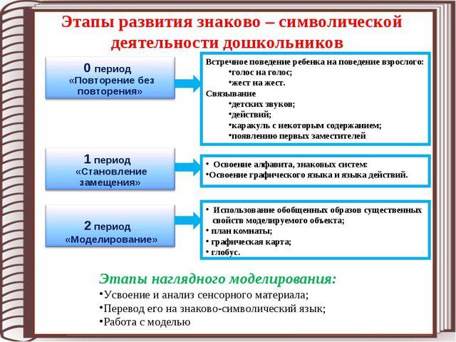 Этапы развития знаково – символической деятельности дошкольников Встречное по...