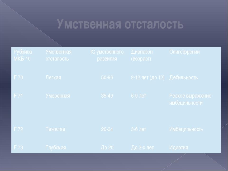 Умственная отсталость Рубрика МКБ-10 Умственная отсталость IQумственного разв...