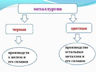 металлургия черная цветная производство железа и его сплавов производство ост