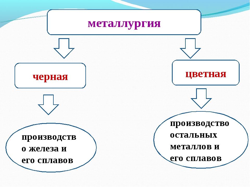 металлургия черная цветная производство железа и его сплавов производство ост...