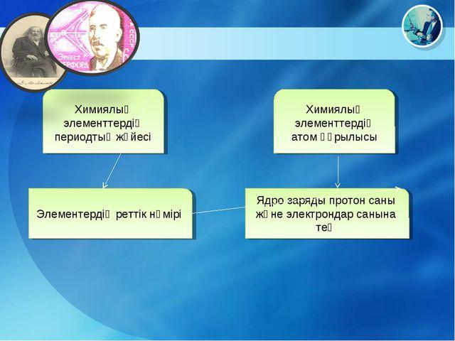 Химиялық элементтердің периодтық жүйесі Элементердің реттік нөмірі Химиялық э...