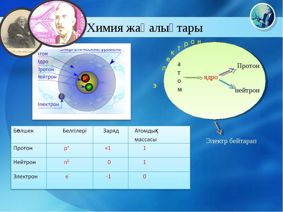 Химия жаңалықтары атом ядро Протон нейтрон э л е к т р о н Электр бейтарап