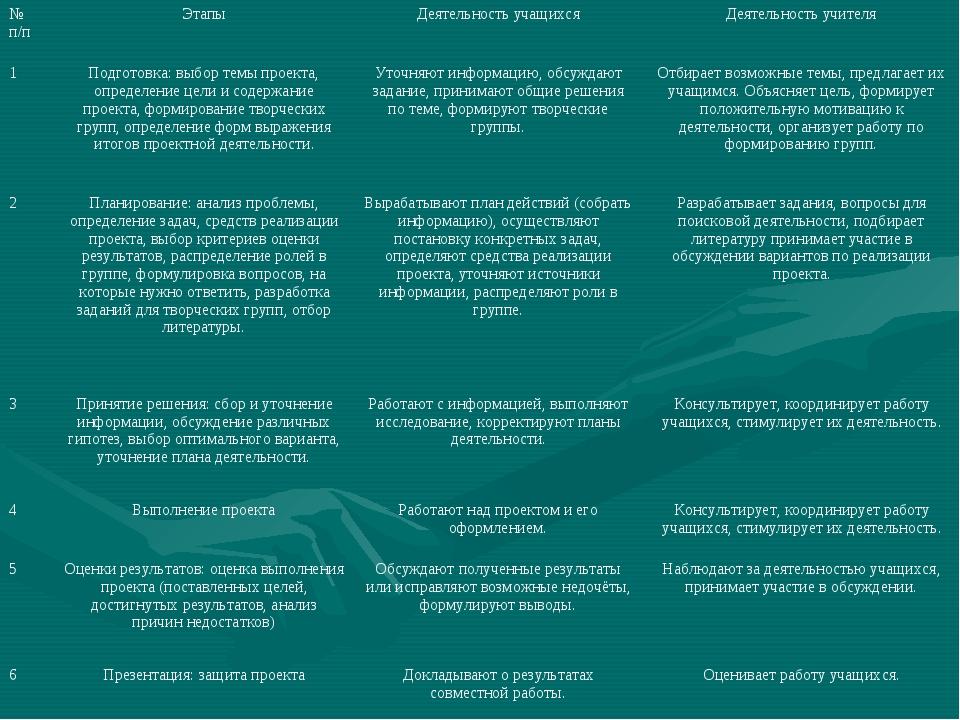 № п/пЭтапыДеятельность учащихсяДеятельность учителя 1Подготовка: выбор те...