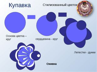 Купавка Стилизованный цветок Основа цветка – круг сердцевина - круг Лепестки