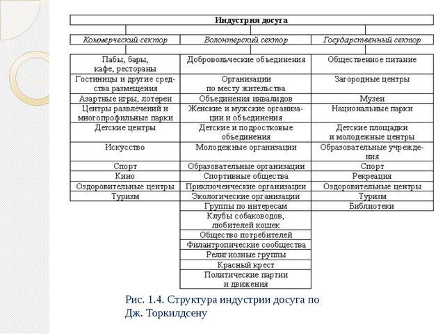 Рис. 1.4. Структура индустрии досуга по Дж. Торкилдсену