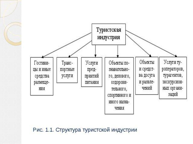 Рис. 1.1. Структура туристской индустрии
