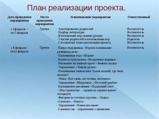 План реализации проекта. Дата проведения мероприятия Место проведения меропри