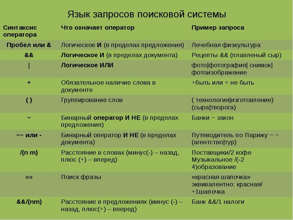 Язык запросов поисковой системы Синтаксис оператора Что означает оператор При...