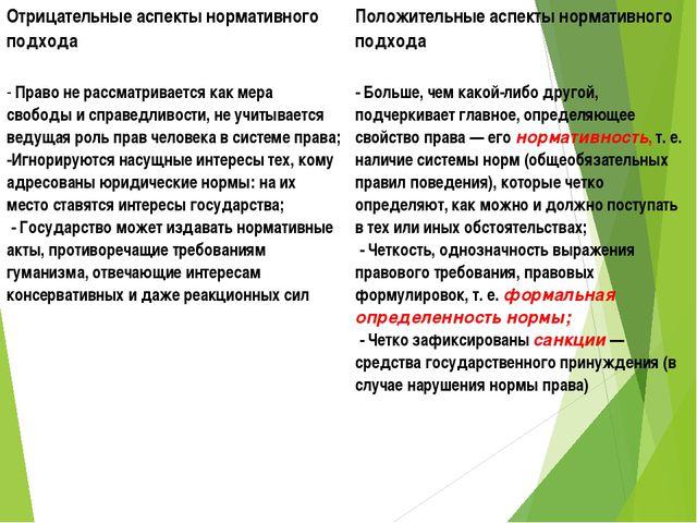 Отрицательные аспекты нормативного подхода Положительные аспекты нормативног...