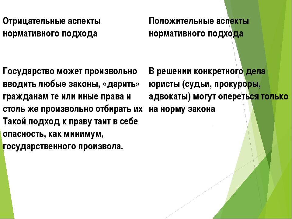 Отрицательные аспекты нормативного подходаПоложительные аспекты нормативного...