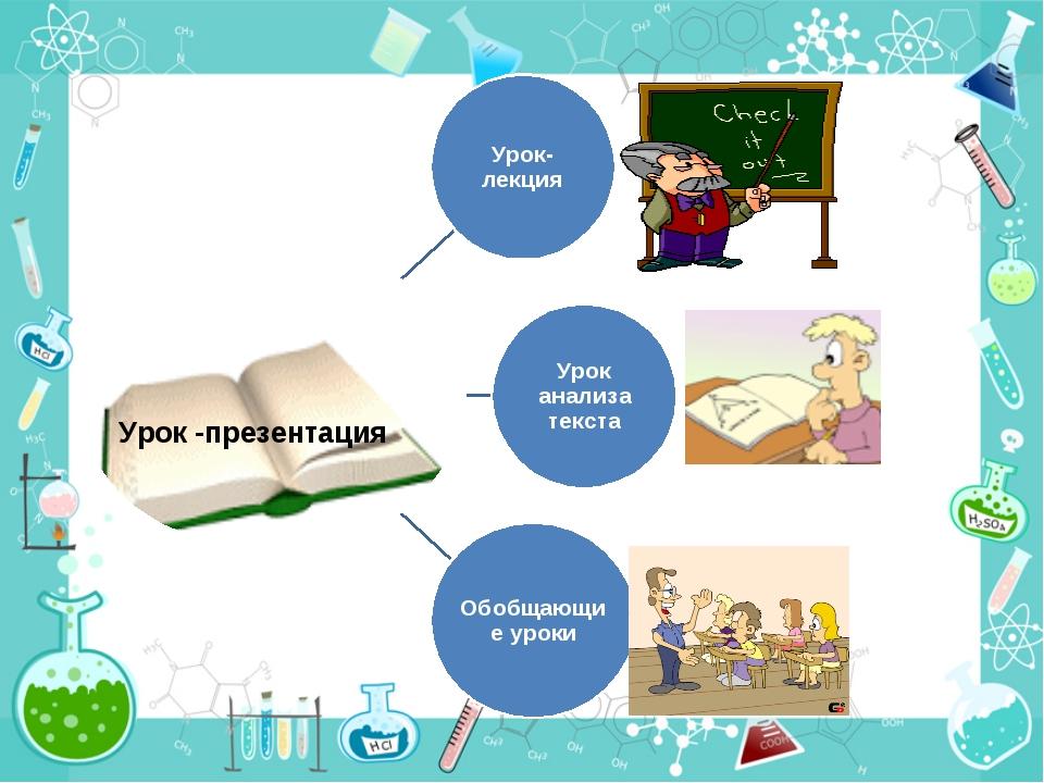 Урок-лекция Урок анализа текста Обобщающие уроки Урок -презентация