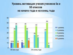 Уровень мотивации учения учеников 5а и 5б классов на начало года и на конец г
