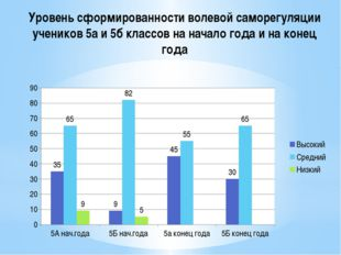 Уровень сформированности волевой саморегуляции учеников 5а и 5б классов на на