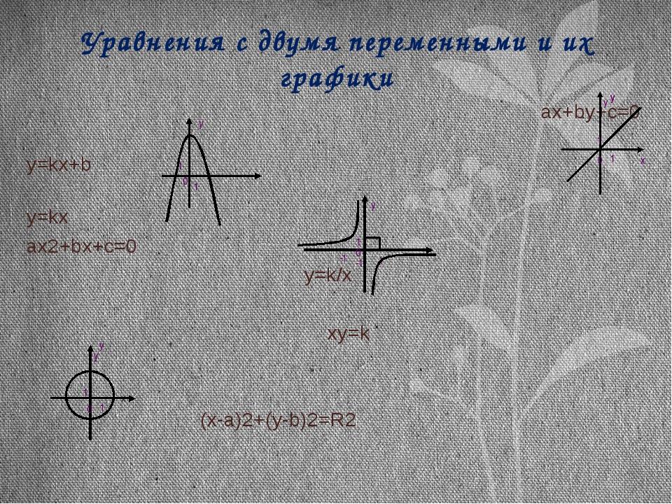Уравнения с двумя переменными и их графики ax+by+c=0 y=kx+b y=kx ax2+bx+c=0 y...