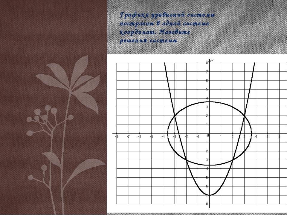 Графики уравнений системы построены в одной системе координат. Назовите реше...