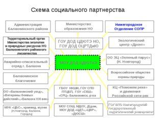 Схема социального партнерства МОУ ДОД ЦДЮТиЭ Экологический центр «Дронт» Адми