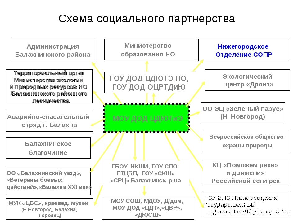 Схема социального партнерства МОУ ДОД ЦДЮТиЭ Экологический центр «Дронт» Адми...
