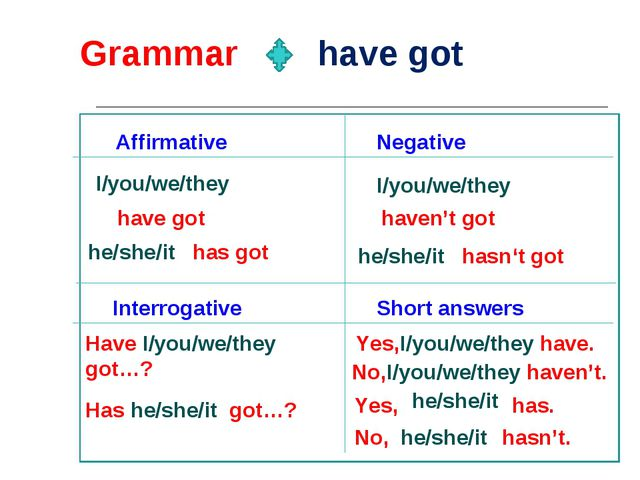 Grammar have got Affirmative Negative I/you/we/they I/you/we/they he/she/it h...