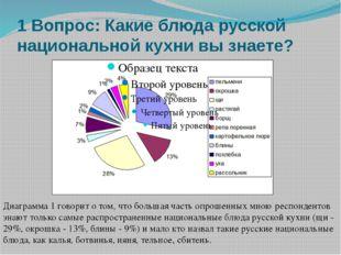 1 Вопрос: Какие блюда русской национальной кухни вы знаете? Диаграмма 1 говор