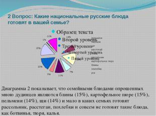 2 Вопрос: Какие национальные русские блюда готовят в вашей семье? Диаграмма 2