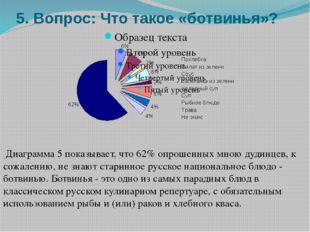5. Вопрос: Что такое «ботвинья»? Диаграмма 5 показывает, что 62% опрошенных м