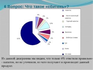 6.Вопрос: Что такое «сбитень»? Из данной диаграммы мы видим, что только 4% от
