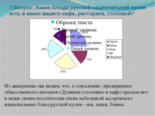 7.Вопрос: Какие блюда русской национальной кухни есть в меню вашего кафе, рес