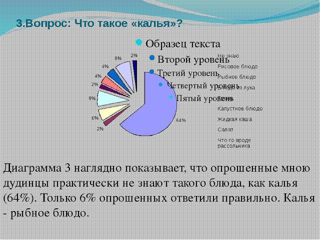 3.Вопрос: Что такое «калья»? Диаграмма 3 наглядно показывает, что опрошенные...