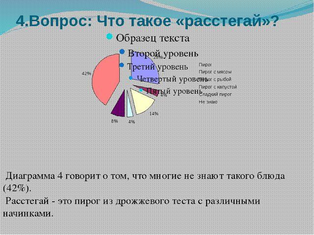 4.Вопрос: Что такое «расстегай»? Диаграмма 4 говорит о том, что многие не зна...