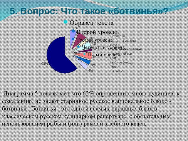 5. Вопрос: Что такое «ботвинья»? Диаграмма 5 показывает, что 62% опрошенных м...