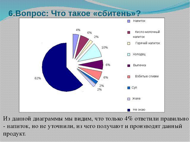 6.Вопрос: Что такое «сбитень»? Из данной диаграммы мы видим, что только 4% от...