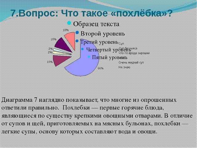 7.Вопрос: Что такое «похлёбка»? Диаграмма 7 наглядно показывает, что многие и...